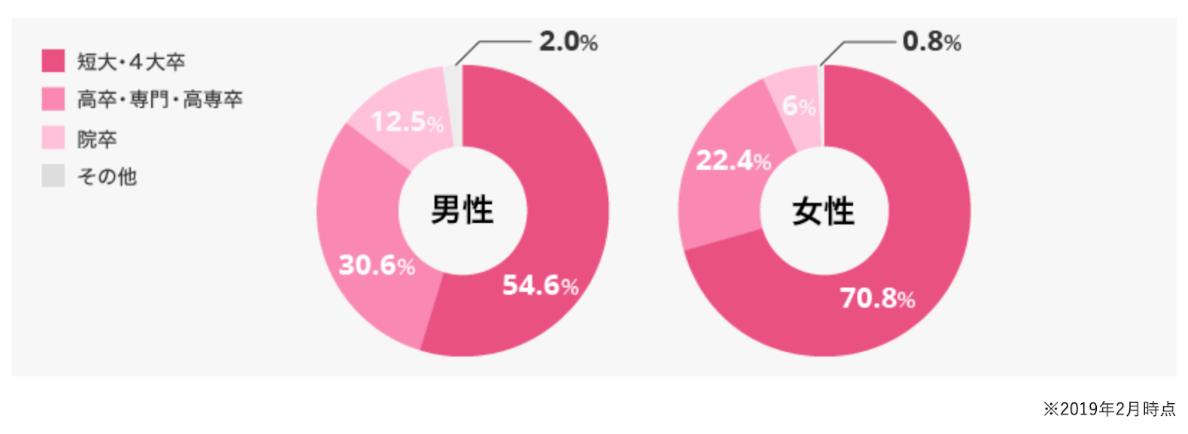 会員の学歴の割合