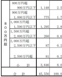 年収 1000万円